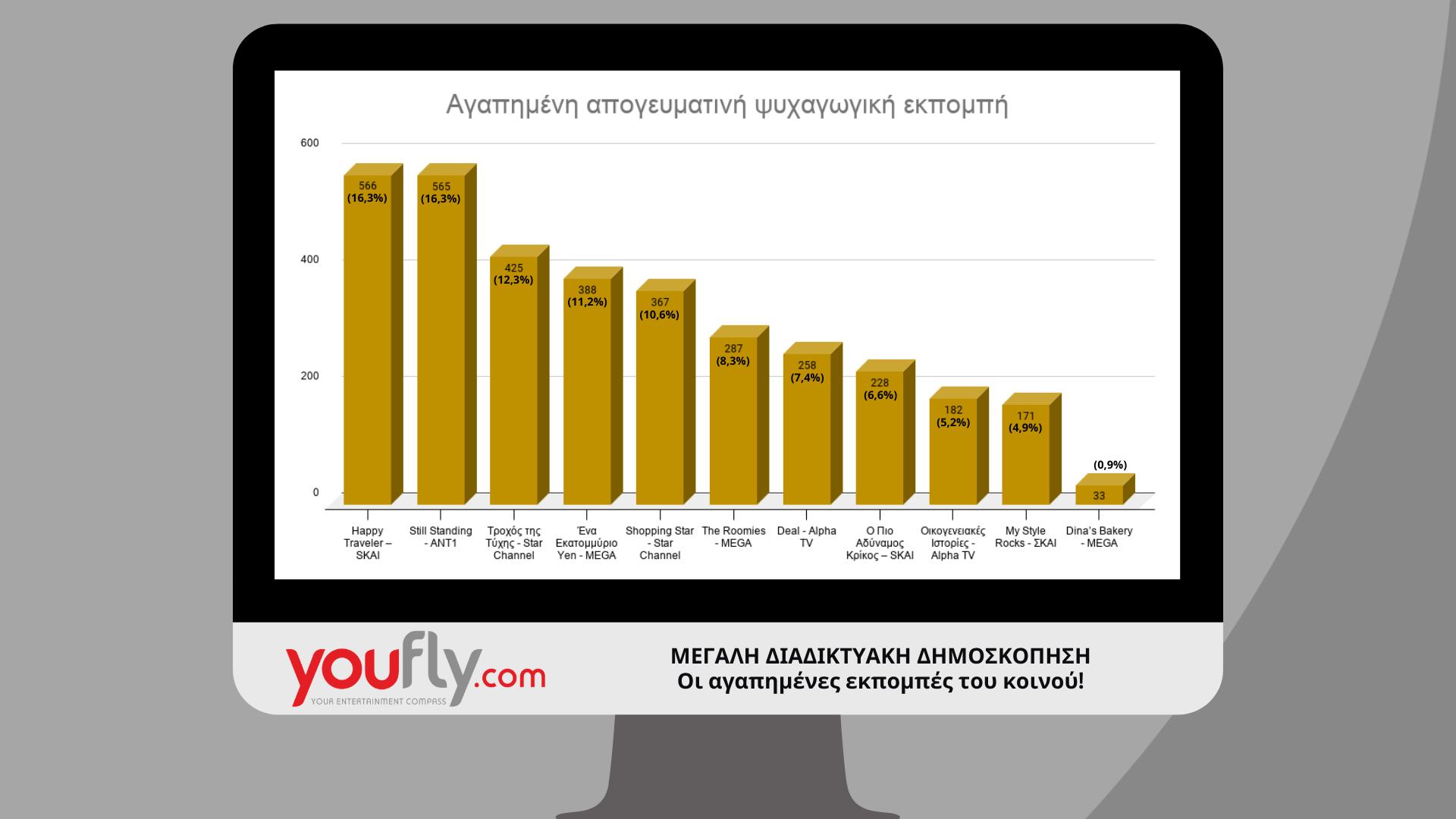 αποτελέσματα δημοσκόπησης στην τηλεόραση γραφήματα απογευματινή ζώνη
