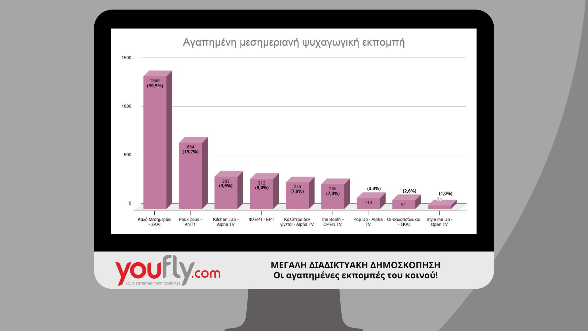 αποτελέσματα δημοσκόπησης σειρές και εκπομπές στην τηλεόραση