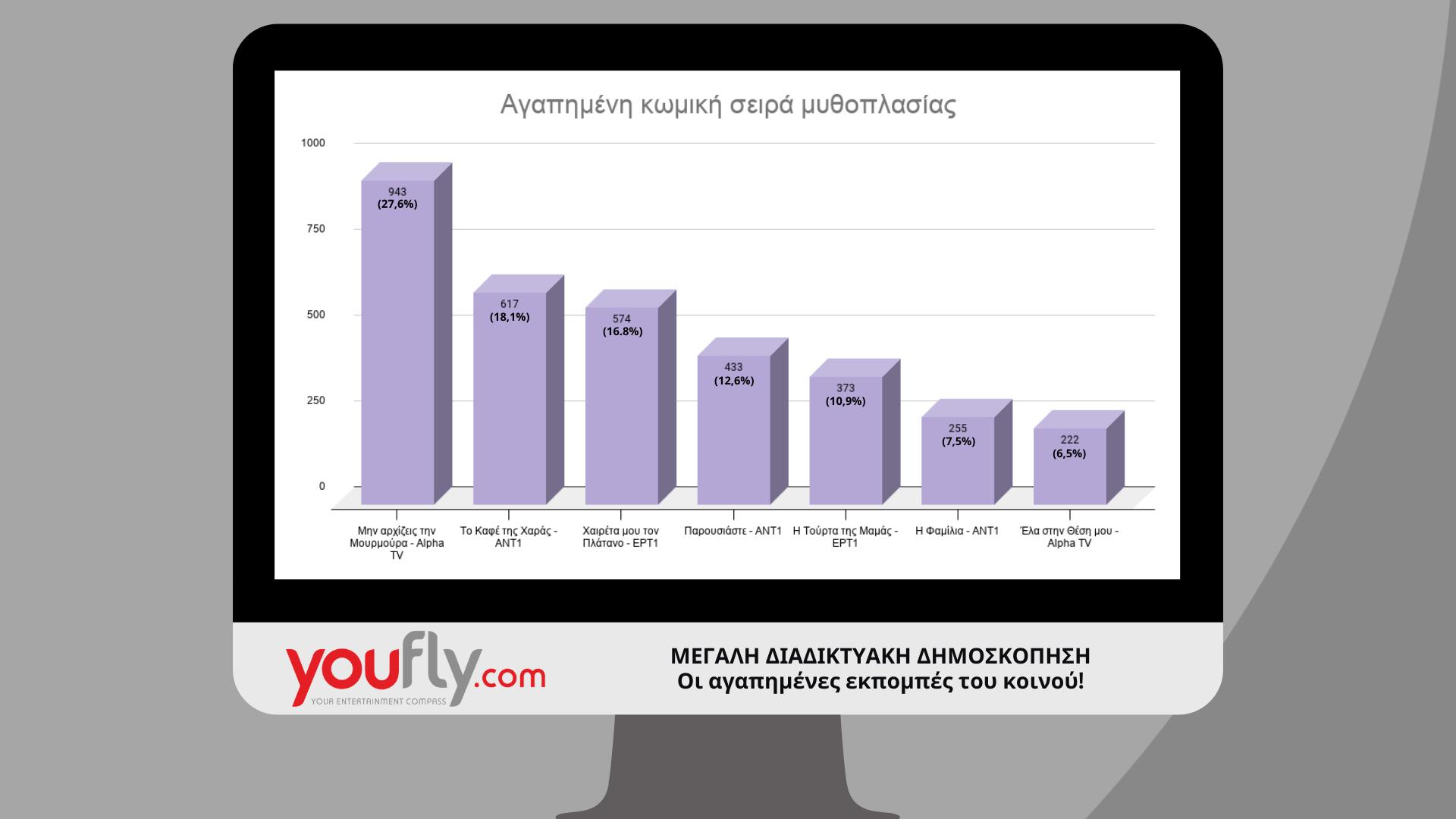 αποτελέσματα δημοσκόπησης αγαπημένες κωμικές σειρές βραδινή ζώνη