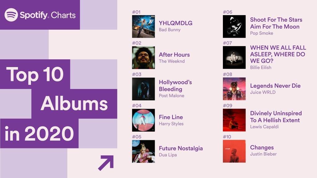 Spotify κορυφαία albums 2020