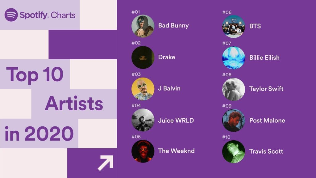 Spotify τραγούδια 2020 κορυφαίοι καλλιτέχνες