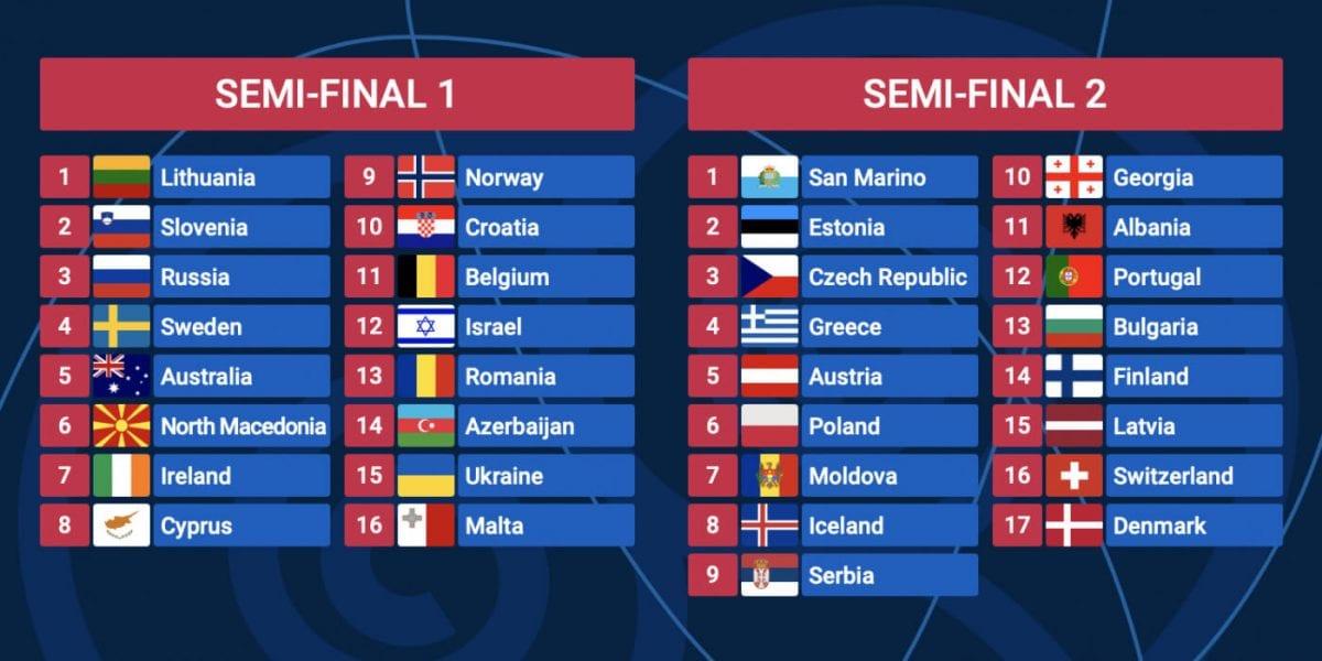 Η σειρά εμφάνισης των χωρών στην Eurovision