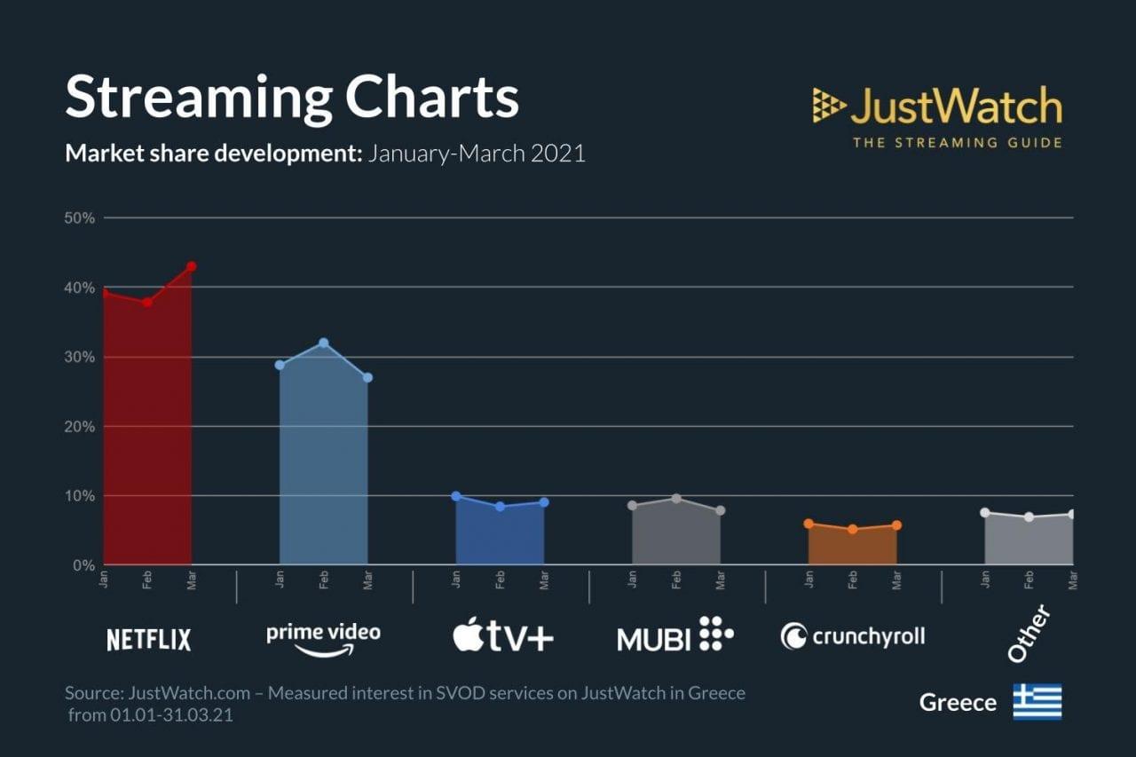 Ποσοστά συνδρομητών για Netflix Prime Video Apple TV Mubi