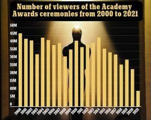 όσκαρ 2021 τηλεθεατές και τηλεθέαση στατιστικά
